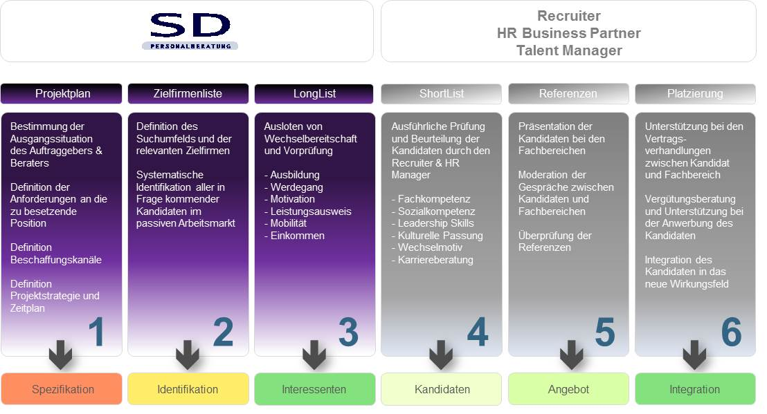 Recruiting Support Services - SD Personalberatung