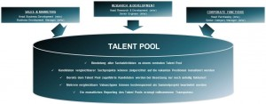 Talent Pooling - SD Personalberatung